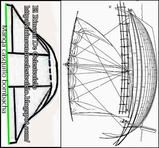 Comparación manga bombacha casquillo y casco de barco