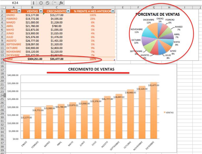 cómo crear un reporte de ventas revisión