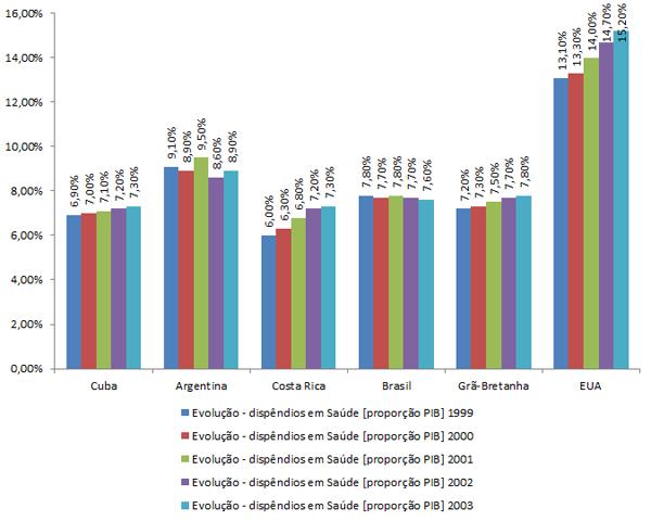 Gastos em Saúde como proporção do PIB