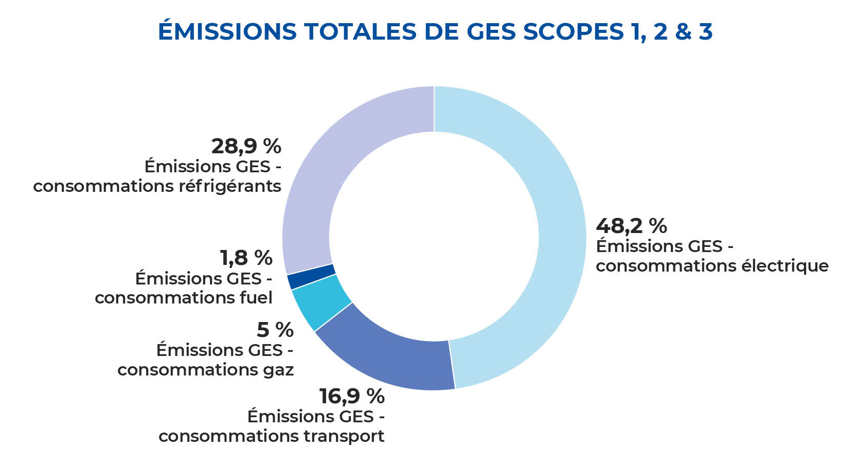 IMG-GES-emissions-totales