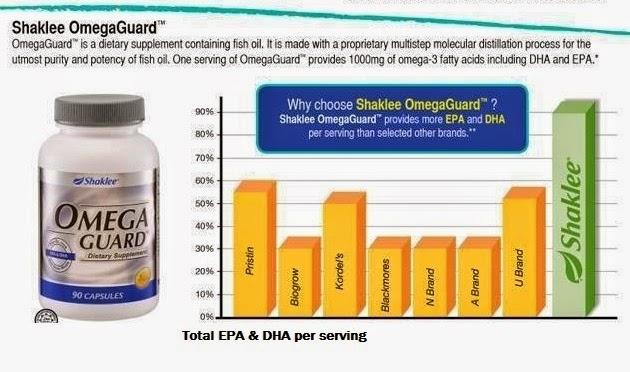 {focus_keyword} Minyak Ikan Terbaik, Jauh dari Bahan Kimia Dan Toksin shaklee omegaguard1