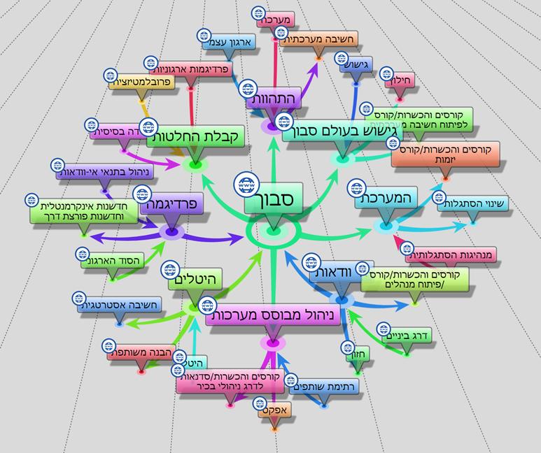 רשת קשרים במבנה ידע רשתי