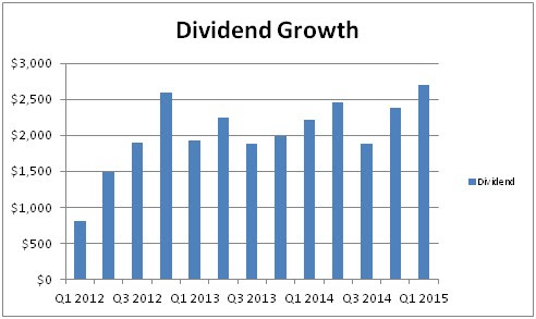 Dividend income update Q1 2015
