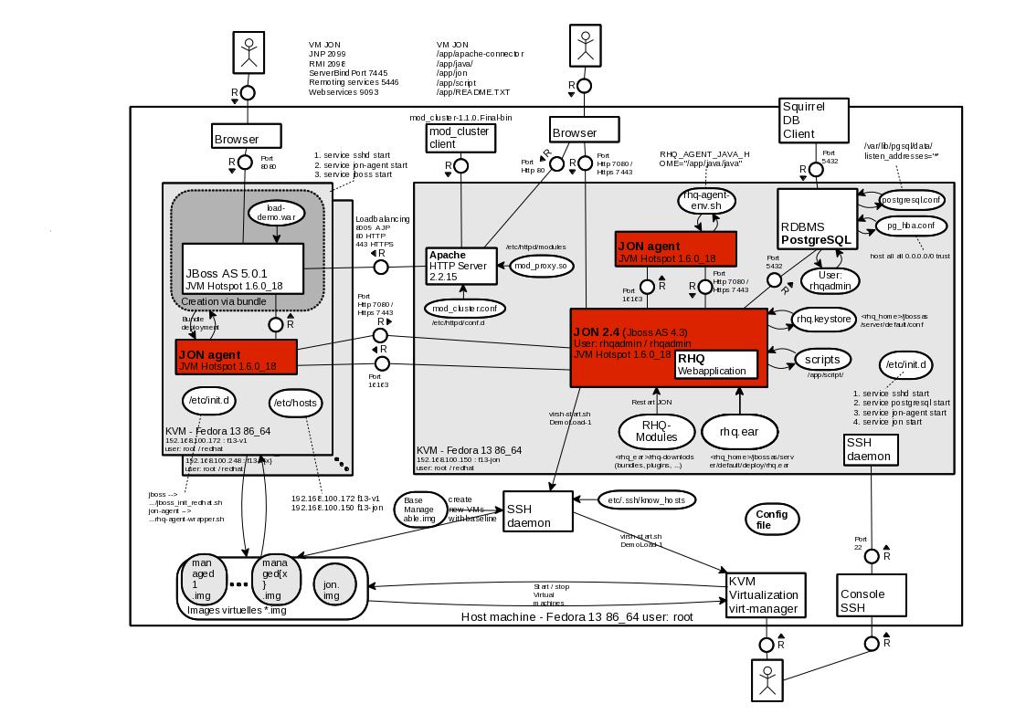 JON (RHQ) - Software Engineering - tedwon