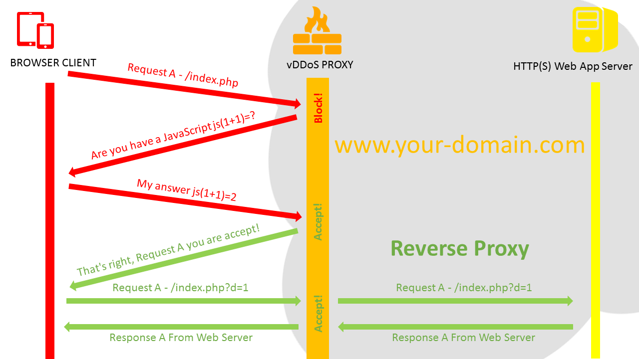 AntiDDOS for HTTP(S) Web Server by Install Reverse Proxy
