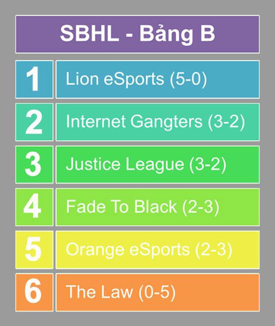 Sound Blaster Heroes League kết thúc vòng bảng mùa 2 3