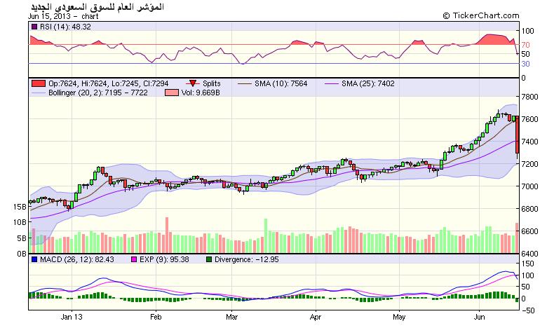 السوق السعودي يهوي بـ4.3 % دون الـ7300 نقطة.. وسط هبوط شبه جماعي للأسهم نادي خبراء المال