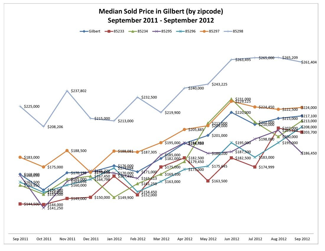 Median Sold Price in Gilbert by zipcode September 2012