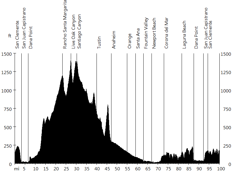 Rad Fondo #1 • Route Profile