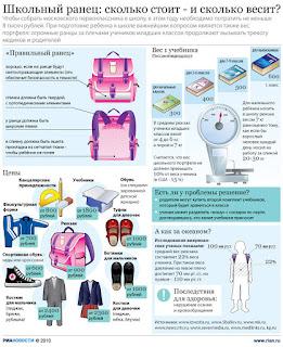Школьный ранец - цена ранца и вес ранца. Инфографика.
