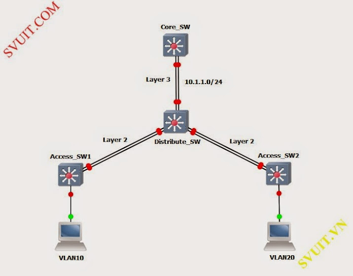 configuring EtherChannel and 802.1Q Trunking
