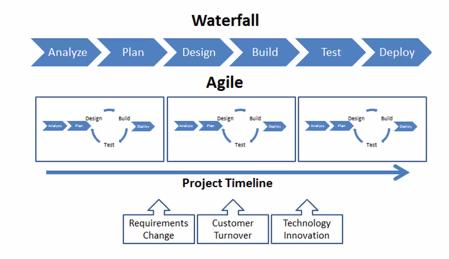 Metodologías que el Project Manager debe utilizar en la Dirección y gestión de proyectos.