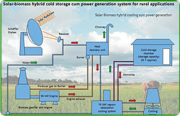 Solar biomass hybrid cold storage-cum power generation system for rural applications