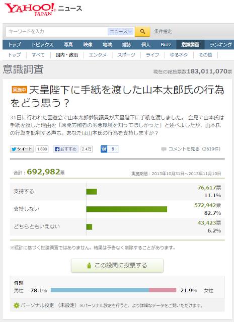Yahoo!ニュースの「天皇陛下に手紙を渡した山本太郎氏の行為」の意識調査「支持しない」は82.7%