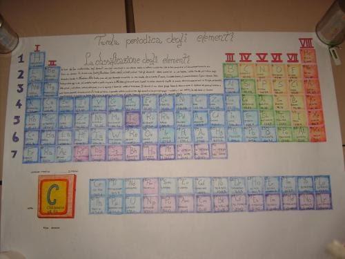 La tavola periodica di mendeleev su un cartoncino bristol scientificando - Tavola periodica di mendeleev ...