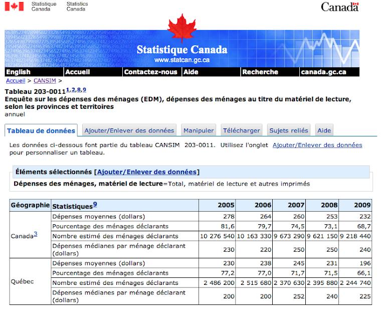 Statistique Canada.   Tableau   203-0011 -  Enquête sur les dépenses des ménages (EDM), dépenses des ménages au titre du matériel de lecture, selon les provinces et territoires, annuel,  CANSIM (base de données)