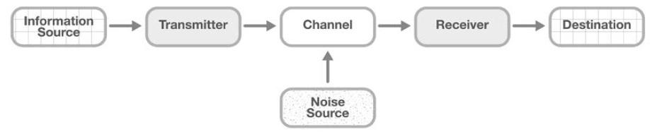 圖2. 一般通訊系統之資料傳遞過程之概念圖
