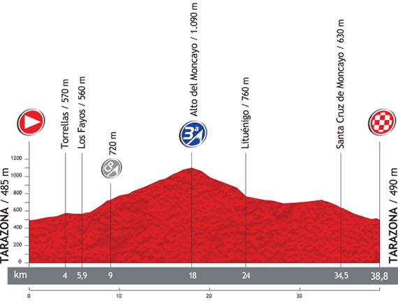 La Vuelta 2013. Etapa 11. Tarazona - Tarazona. @ Unipublic