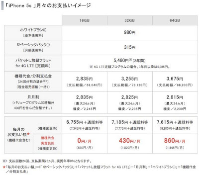 ソフトバンク iPhone5s 月額料金プラン