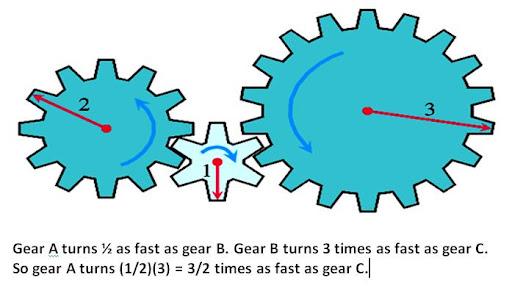 external image gears.jpg