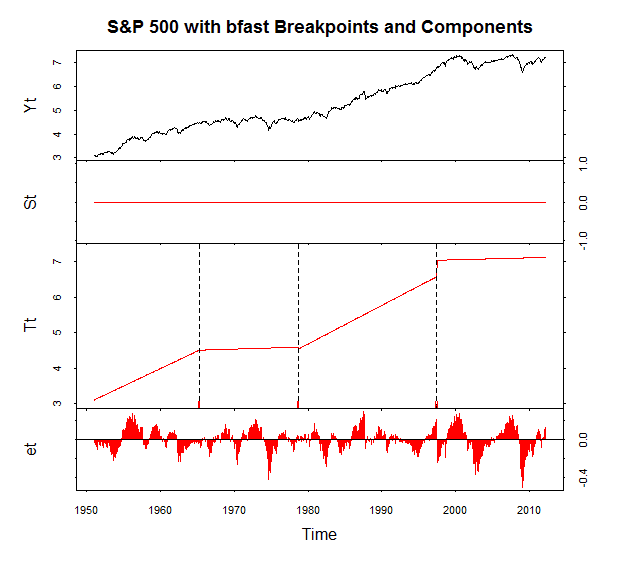 Structural Breaks (Bull or Bear?)