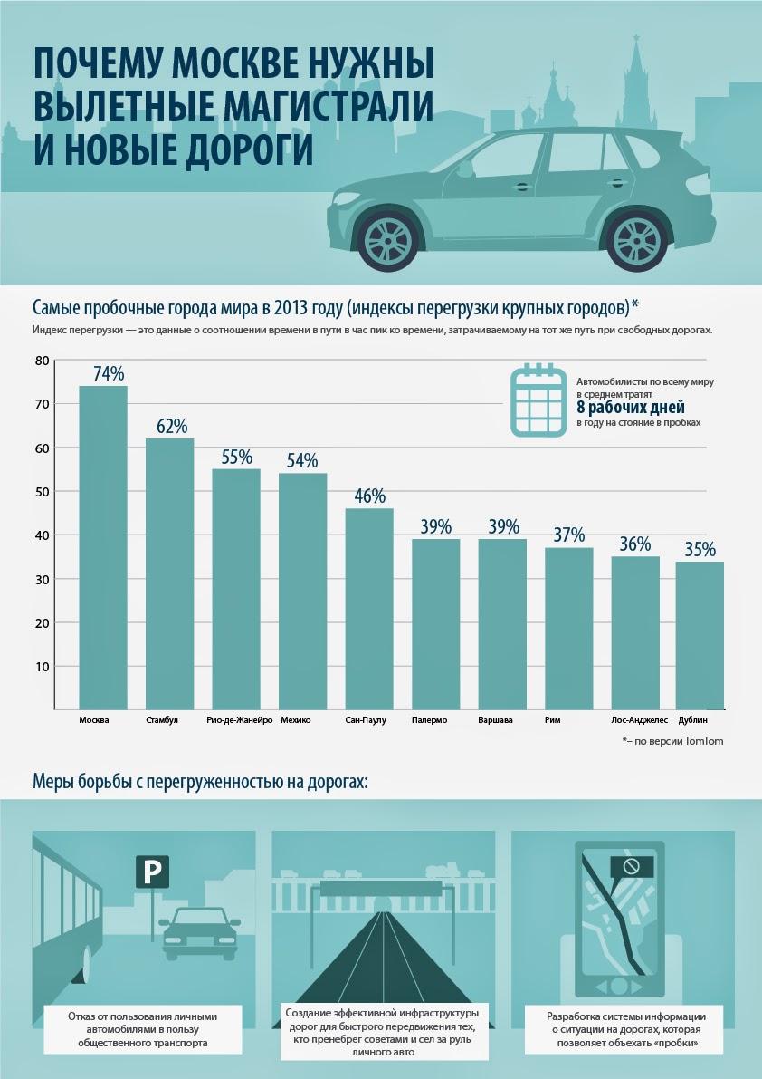 Как изменятся транспортные развязки в Москве?