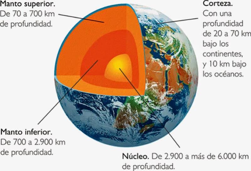 Estructura Interior del Planeta