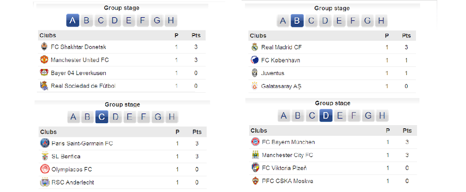 Points Table: Group A,B,C,D