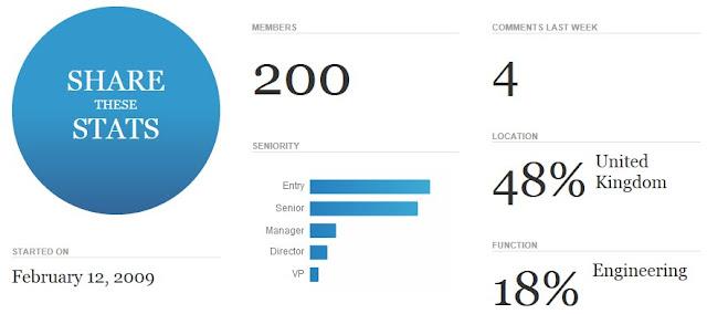 School of Computing, Robert Gordon University Linkedin Alumni Group 200 Members