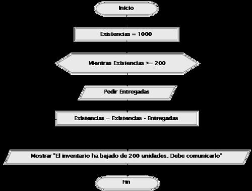 Ejercicios resueltos con pseudocdigo y diagramas de flujo bucles diagrama de flujo ccuart Gallery