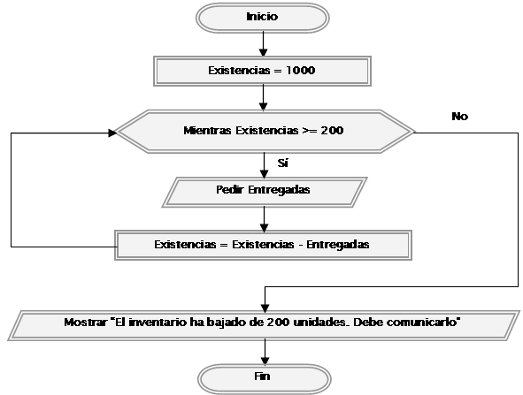 Diagramas de flujo que son algoritmos diagramas de flujo y de qu es un algoritmo pensando en las instrucciones para montar un mueble desarmado o en la preparacin de un plato a partir de una receta de cocina ccuart Images