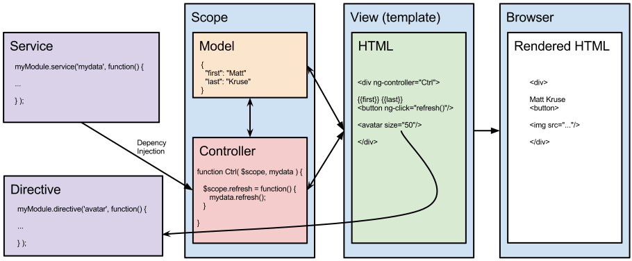 My diagram to visualize Angular MVC/Component ...