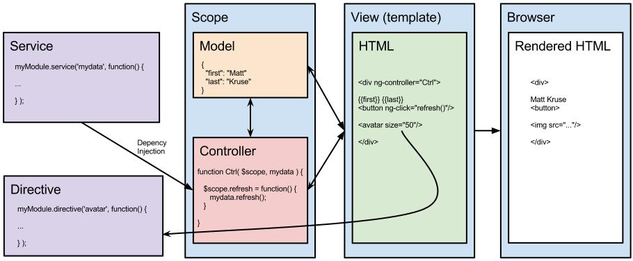 angular js component