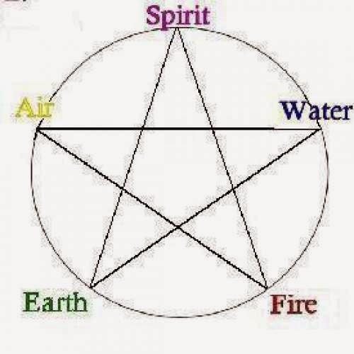 O Pentagrama Wicca
