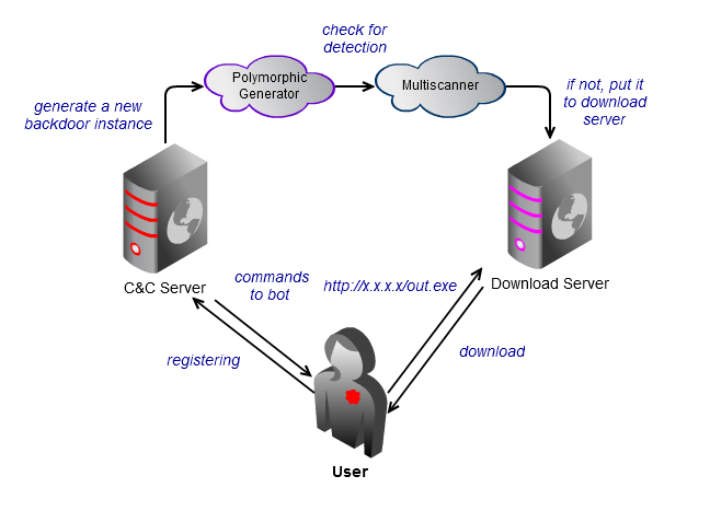 how to detect reassembled malware