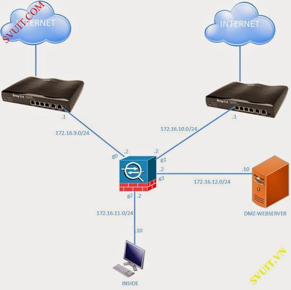 Cisco ASA - [Lab 13 2] Configure Virtual Firewall Cisco with Draytek