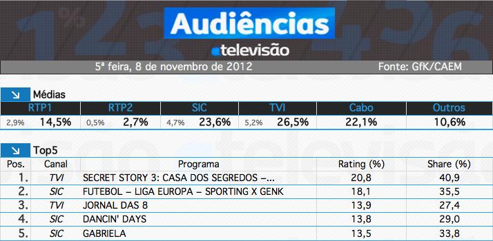 Captura%2520De%2520Ecra%25Cc%2583%25202012 11 9%252C%2520A%25Cc%2580S%252011.08.56 Audiências De Quinta-Feira - 08-11-2012