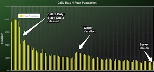 Halo Charts Daily Population
