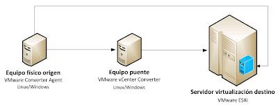 Escenario de trabajo para convertir máquina física a máquina virtual VMware ESX