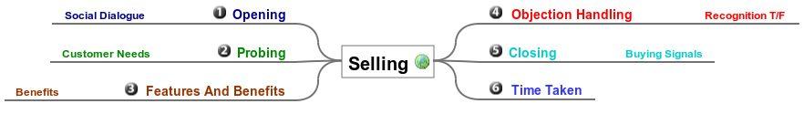 Selling.jpeg