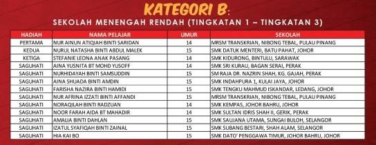 Senarai nama Pemenang Pertandingan Menulis Surat 1 Malaysia 2012 Kategori B
