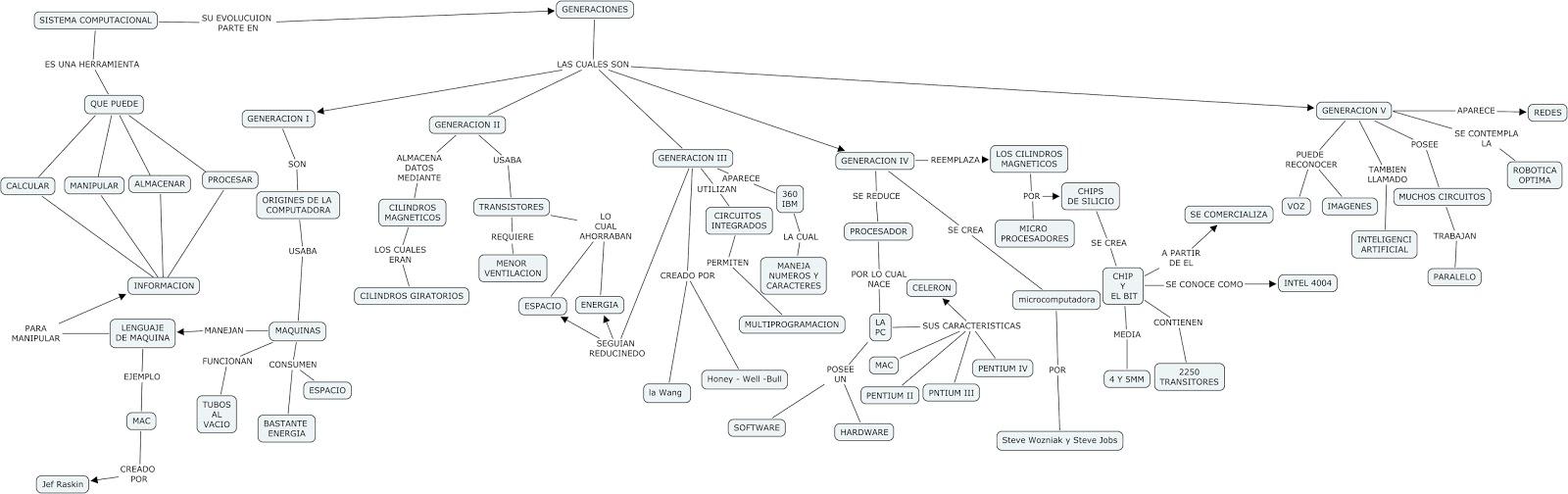 Arquitectura de hardware mapa conceptual de la historia for Arquitectura hardware
