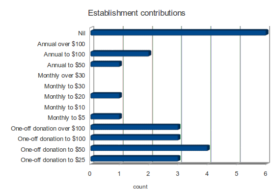 Q7 establishment contributions (Click on image for full size)