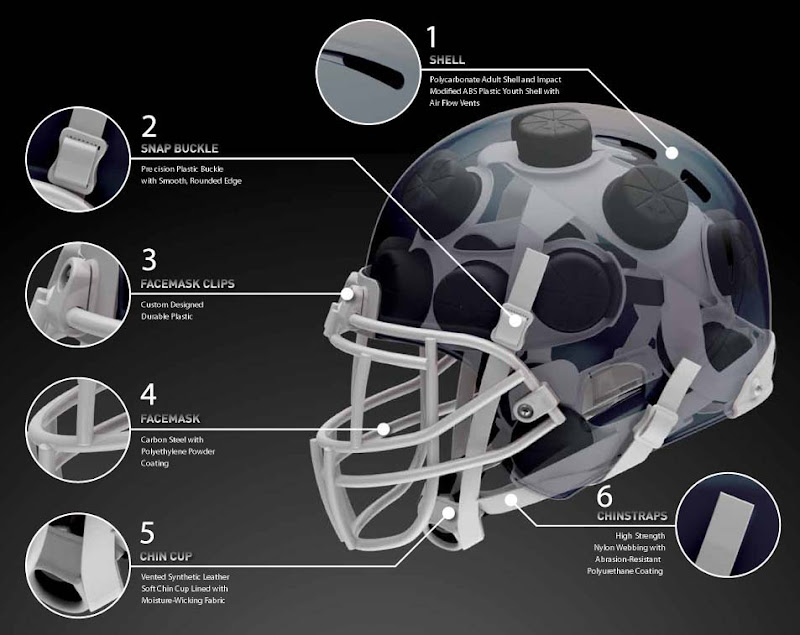 Football helmet diagram