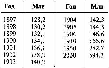 Население России (1897-2000)