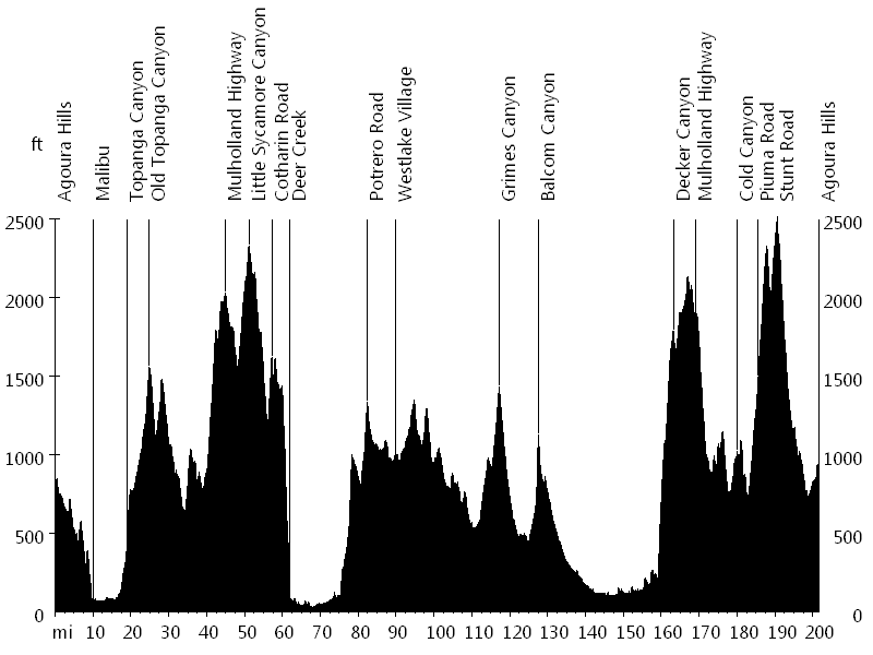 Mulholland Double Century • Route Profile