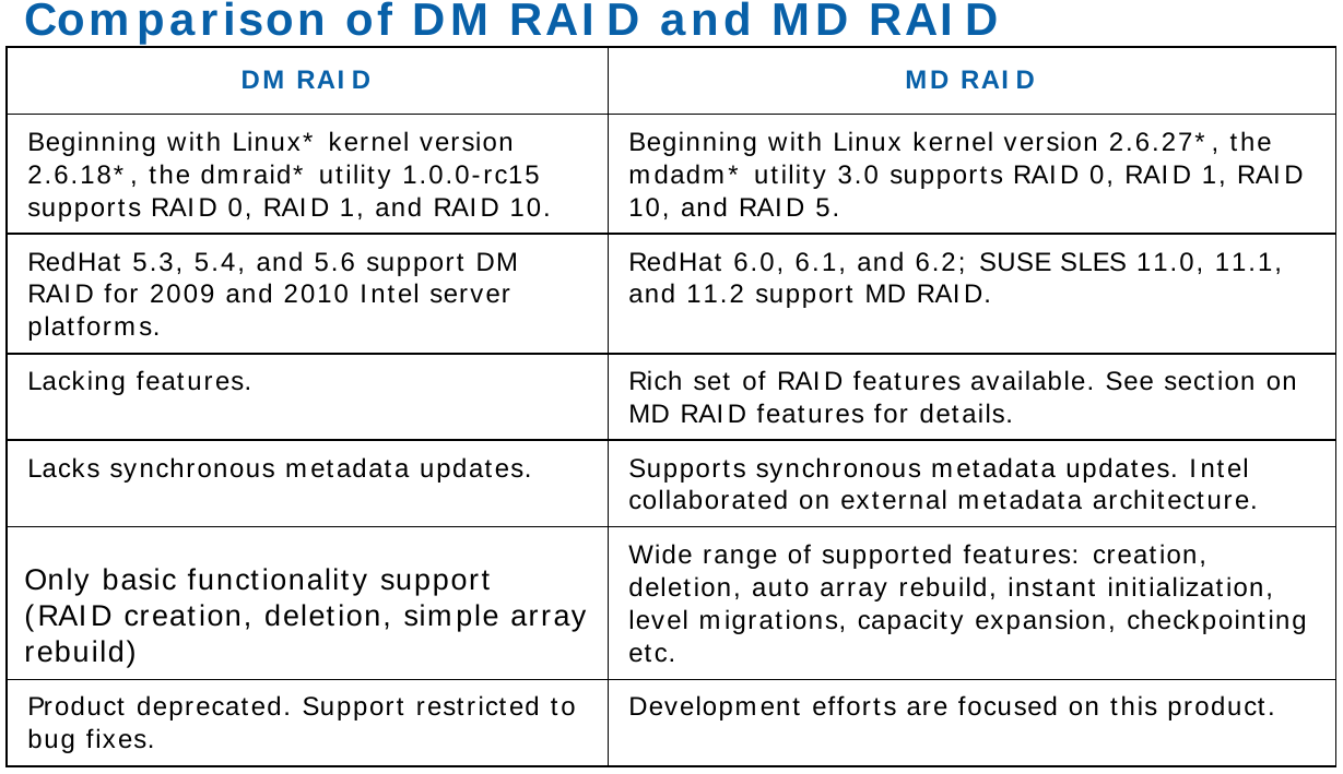 comparison of dmraid and mdadm