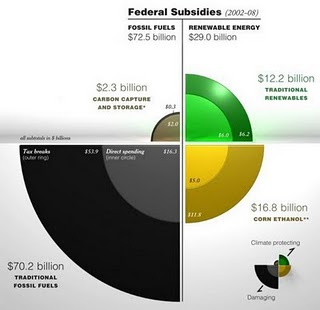 Energy subsidies by sector