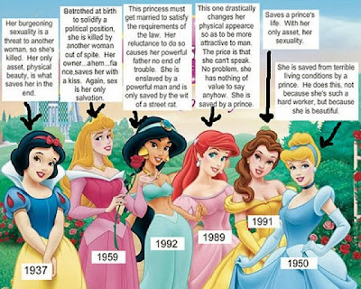 verdade sobre as princesas