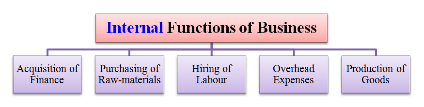 internal functions of business